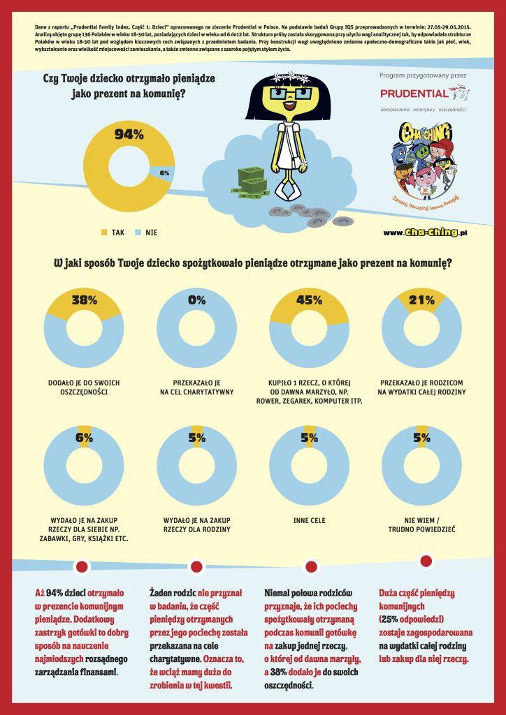 Cha-Ching_Infografika_Komunia_A4_PRESS