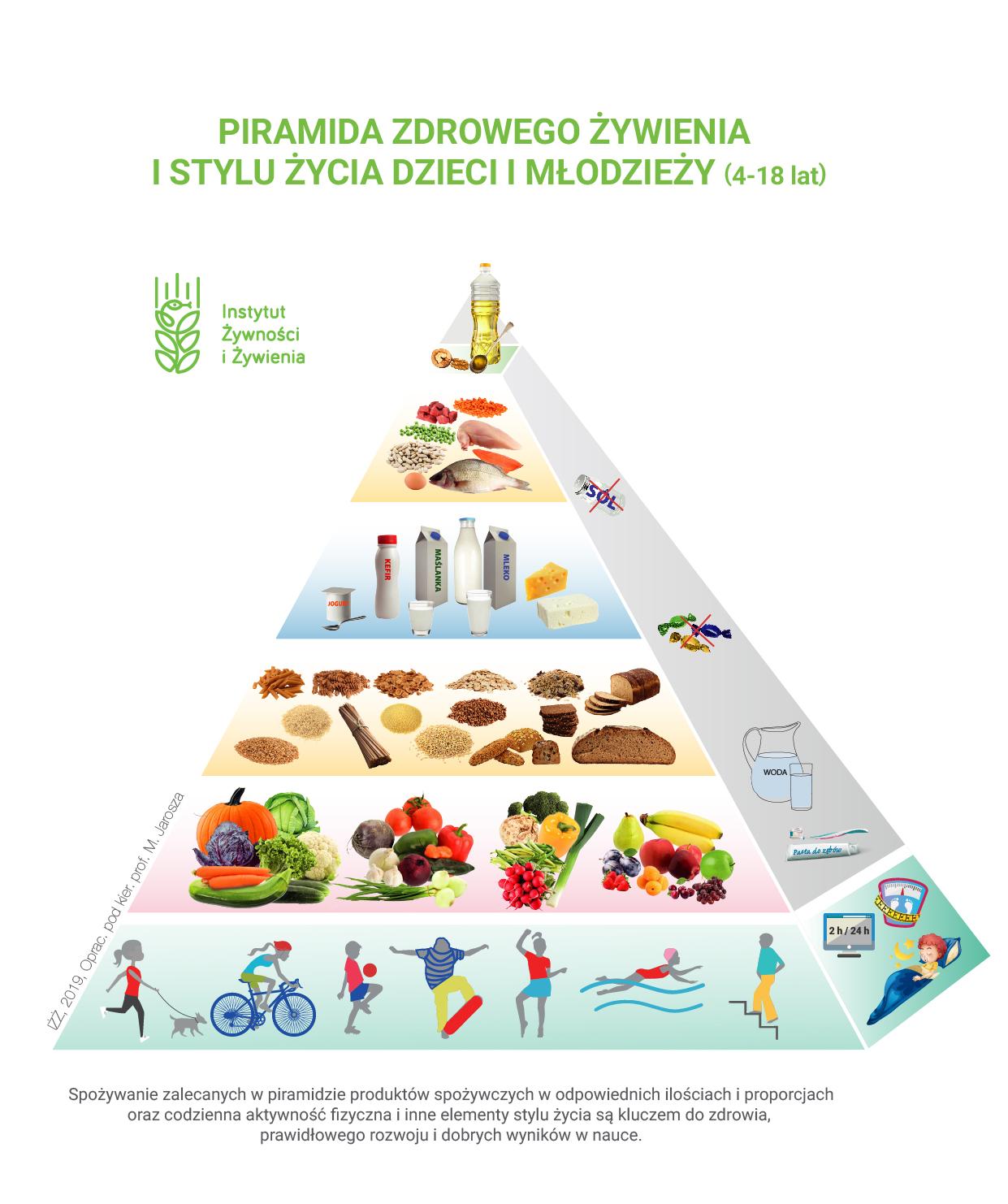 Piramida żywieniowa dla dzieci i młodzieży 2019 – nowe zasady zdrowego  odżywiania i stylu życia - Juniorowo